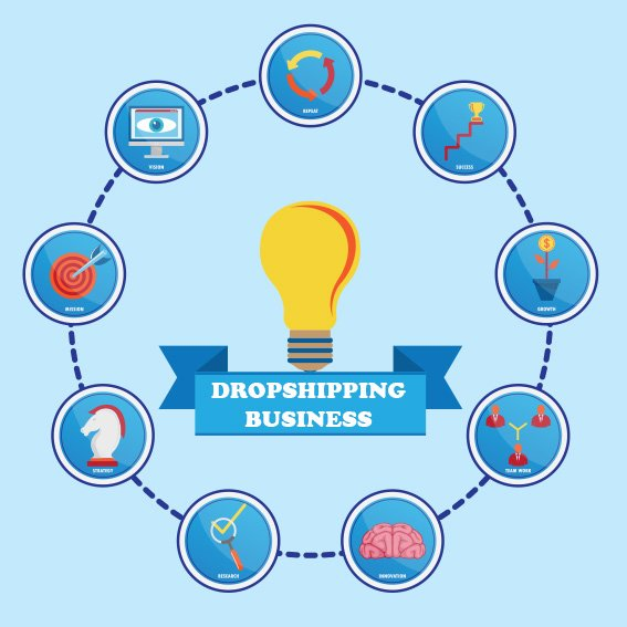 Steps Starting Dropshipping business - Digital & Affiliate Marketing International Expo
