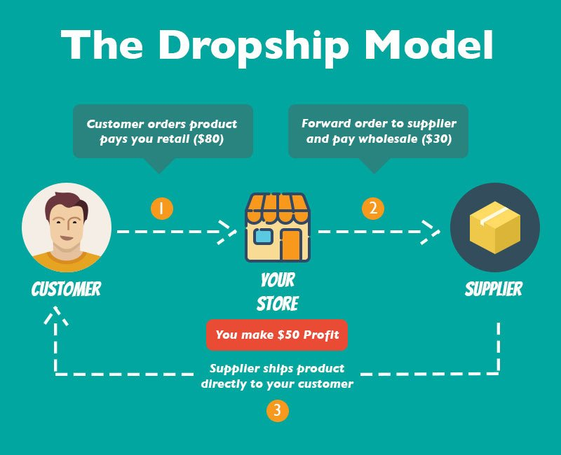 Dropship Model - Digital & Affiliate Marketing International Expo