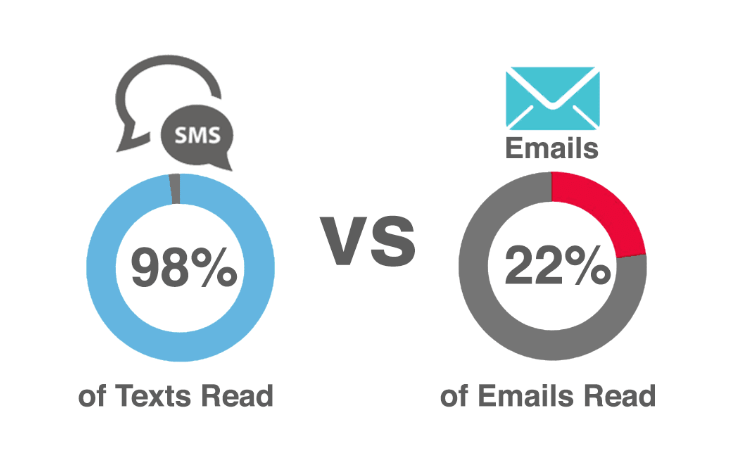SMS vs Email Marketing - Digital & Affiliate Marketing International Expo